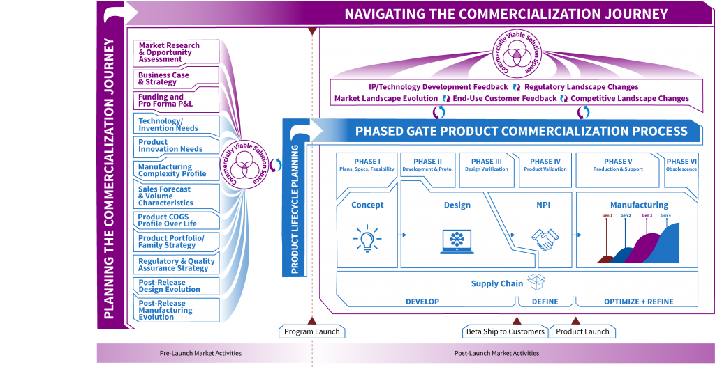 Total commercialization solutions product design for Commercialization roadmap